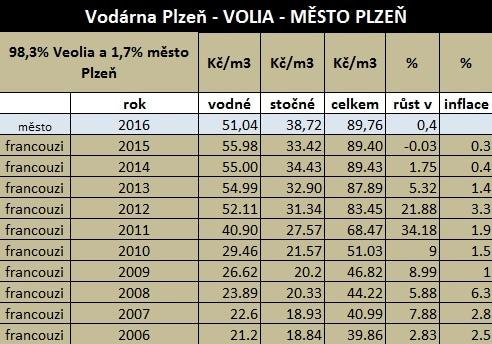 růst ceny vody Plzeň