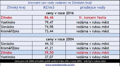 srovnání cen a pořadí vodáren